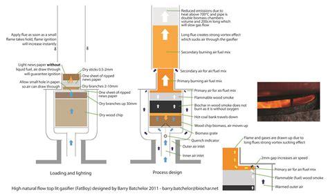 woodwork wood gasifier plans  plans