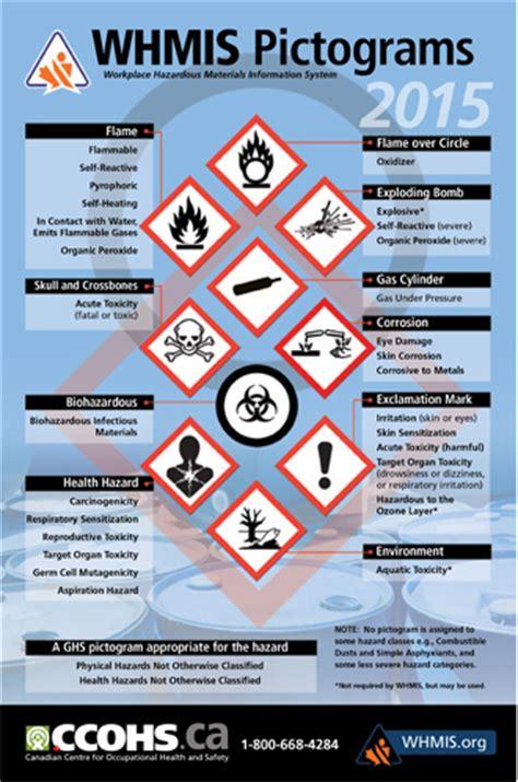 printable whmis poster whmis 2015 what you need to know