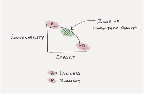 time management time management mastery productivity procrastination motivation and get things done in less time the paradox of behavior change and the myth of overnight