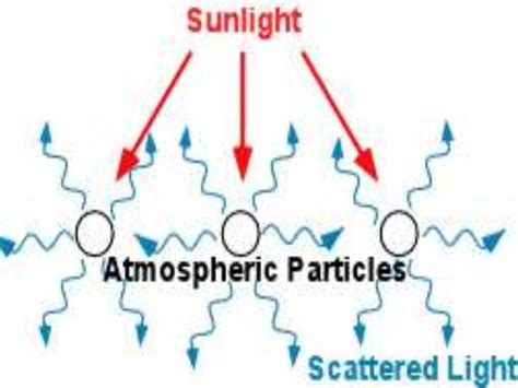 scattering of light definition scattering of light