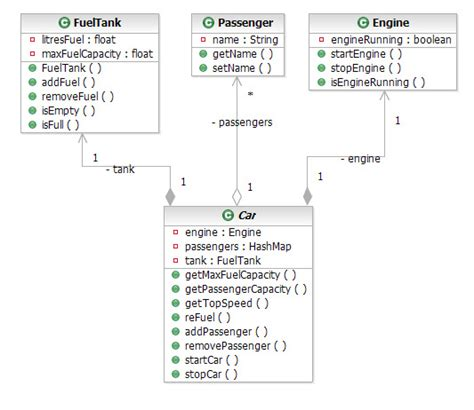 uml class diagram java engineering uml class and sequence diagrams from