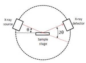 Powder x ray diffraction chemwiki