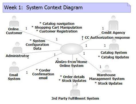 software context diagram archives metrbliss