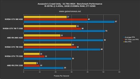 gtx 780 bench assassin s creed unity gpu benchmark 4gb vram use gtx