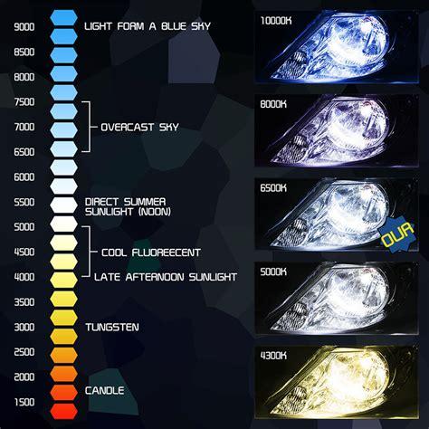 Lu Hid 8000 Kelvin h7 csp 50w 8000 lumen led headlight bulb kit yamaha yzf