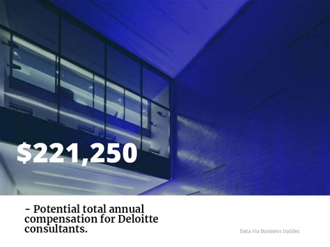 Deloitte Consulting Mba Salary by How An Mba Can Help Launch Your Deloitte Career Clear Admit