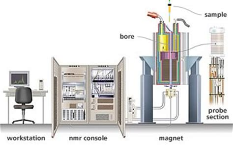 how does proton nmr work about us