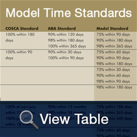 Indiana Trial Court Search Courts Organizations And Aba Approve New Model Time Standards For State Trial Courts