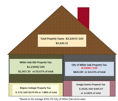Gregg County Property Tax Records Property Tax