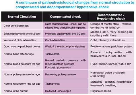Normal Shock Tables by Ourmedicalnotes Dengue Fever