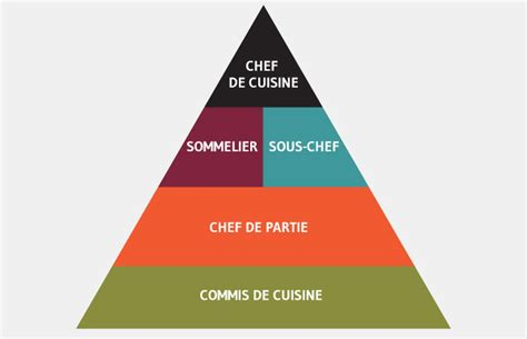 hierarchie cuisine kitchen essentials professional secrets