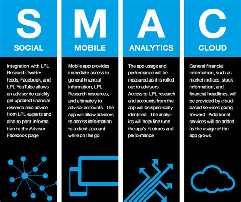 Home Architecture And Design Trends by The Social Mobile Analytics Cloud Smac Equalizer For