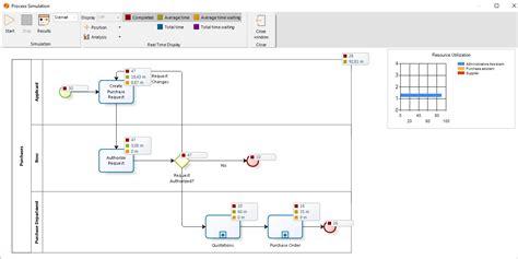 apa itu process layout apa itu diagram bpmn choice image how to guide and refrence