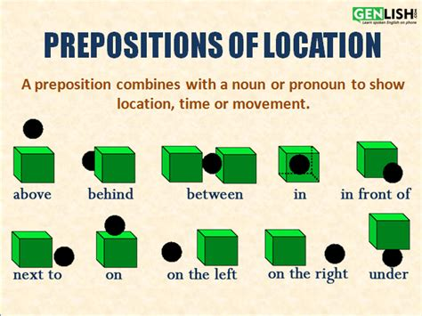 A Place Location Prepositions Of Location Tutorial
