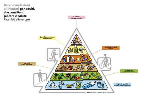 piramide alimentare vegetariana pin piramide alimentare vegetariana per una vita sana e