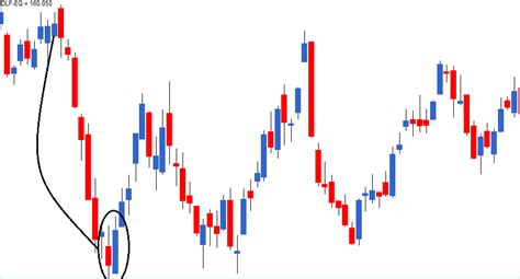 candlestick pattern of dlf multiple candlestick patterns part 1 varsity by zerodha