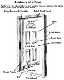 the door glossary window and door manufacturers
