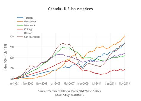 canada u s house prices scatter chart made by
