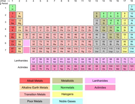 alkali metals periodic table hydrogen and alkali metals chemistry for non majors