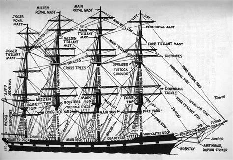 ship rigging diagram image gallery ship rigging