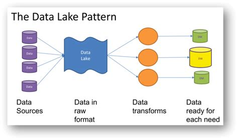 what is pattern in data the data lake is a design pattern data ops medium