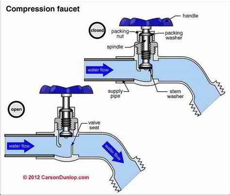 outdoor plumbing faucet schematic c carson dunlop