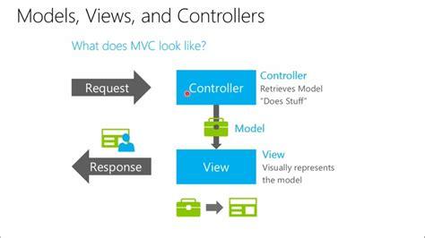 asp net mvc 4 the asp net site introduction to asp net mvc 01 basics of mvc and the