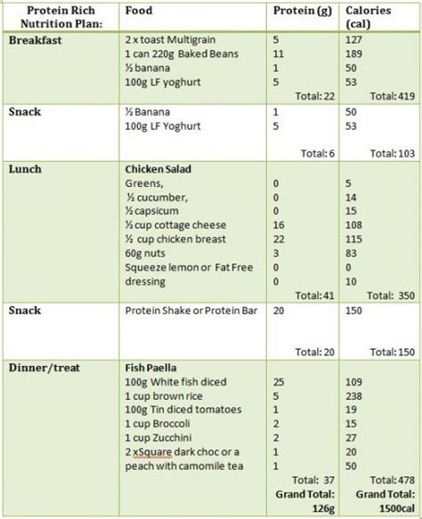 ideal protein diet plan ideal protein weekly meal plan