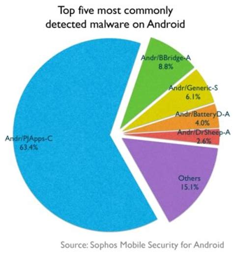 malware on android top five android malware types pcmag