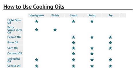How To A by How To Use Cooking Oils By Rochelle Bilow Infogram
