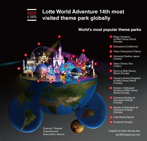 theme park questionnaire graphic news lotte world adventure 14th most visited