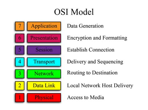 understanding the osi seven layer networking model 7 layers of osi model bank exams today