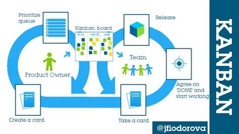 kanban workflow kanban workflow described