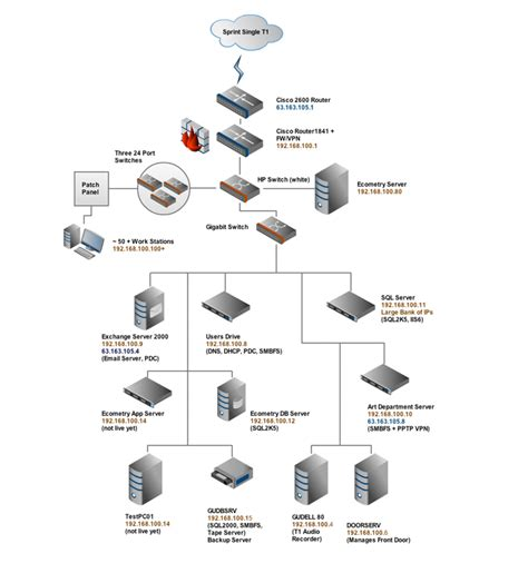exle of network diagram networking guynet systems