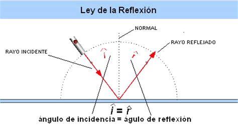 imagenes de la reflexion fisica bloque iii tema 4 luz y sonido luz