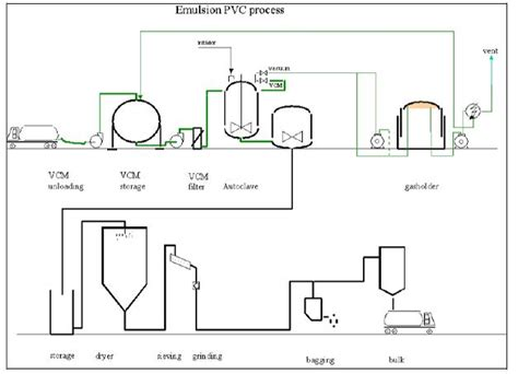 layout for the production of emulsions polyvinyl chloride efficiency finder