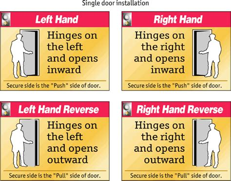 How To Tell Right Or Left Door by Doorwaysplus Door Handing Chart
