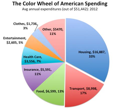Why The Average Family In How Do Americans Spend Their Money Walletcare