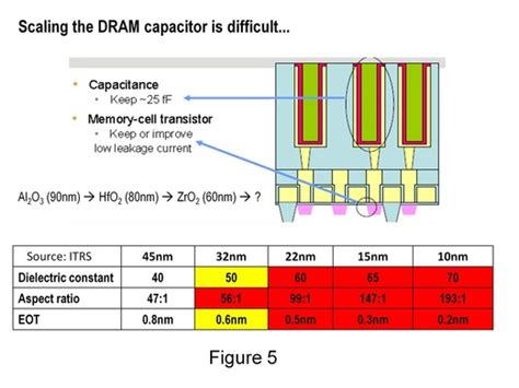 capacitor leakage in dram dram capacitor 28 images capacitor leakage in dram 28 images capacitor leakage dram