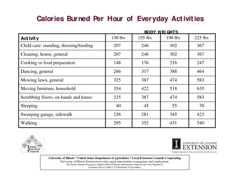 100 Floors Calories by How Many Calories Burned Cleaning House Bowser