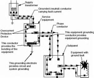 doe handbook electrical safety grounding rf cafe
