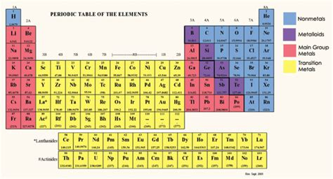printable periodic table with orbital blocks periodic table and their groups brokeasshome com