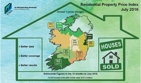 Report Of Residential Property Records Residential Property Price Index July 2016 Bannon