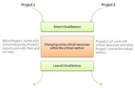 Critical Section by Critical Sections