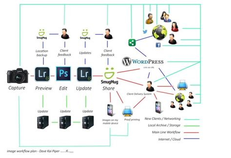 workflow for photographers my photography workflow with smugmug the