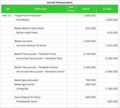 cara membuat jurnal penyesuaian myob cara menyusun laporan keuangan