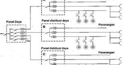 Panel Distribusi panel distribusi listrik panel listrik