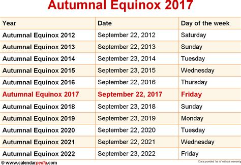 What Is Calendar When Is Autumnal Equinox 2017 2018 Dates Of Autumnal