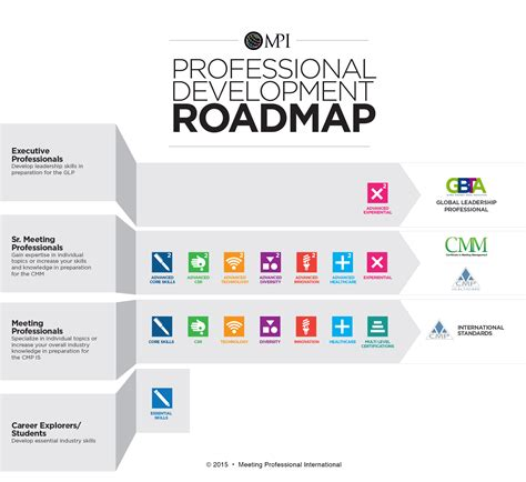 3 Ways To Enhance Your Professional Skills With Mpi Academy And Development Roadmap Template