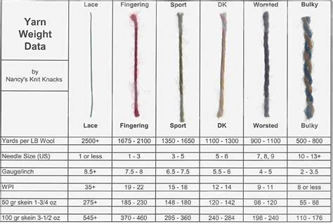 knitting needle sizes and yarn weights how to tell